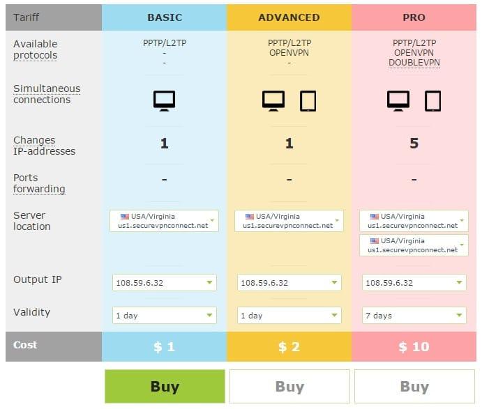 SecureVPN.pro Pricing Plan