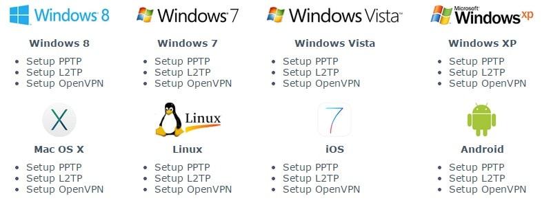 secureVPN.pro Encryption Protocols