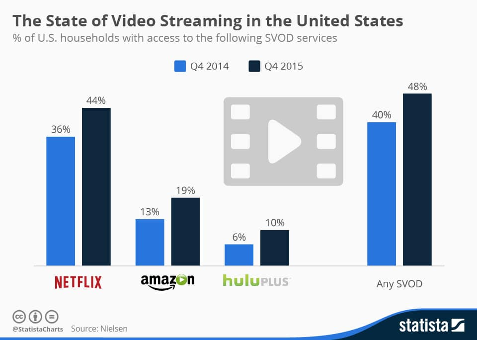 Video Streaming in USA