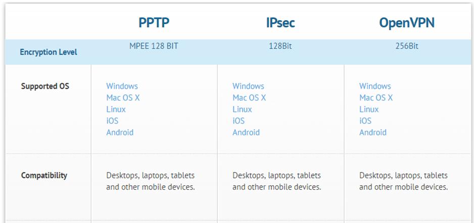 slickvpn protocols